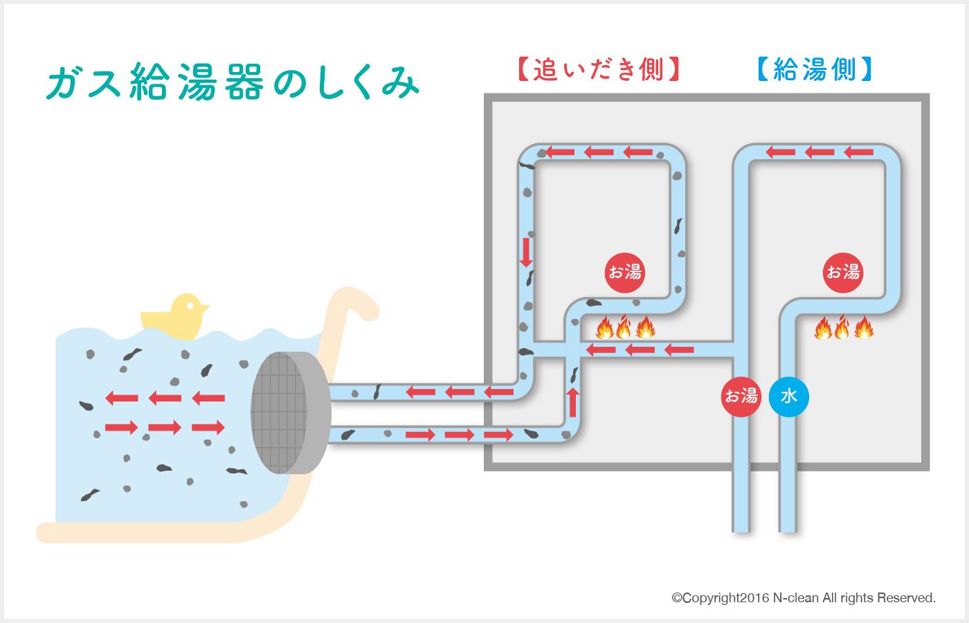 入浴 剤 いだき お 追い炊き風呂に入浴剤はNG!使ってはいけない理由と使っても大丈夫な入浴剤